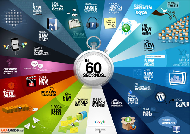 From PC Magazine: What Happens online in 60 Seconds - Infographic