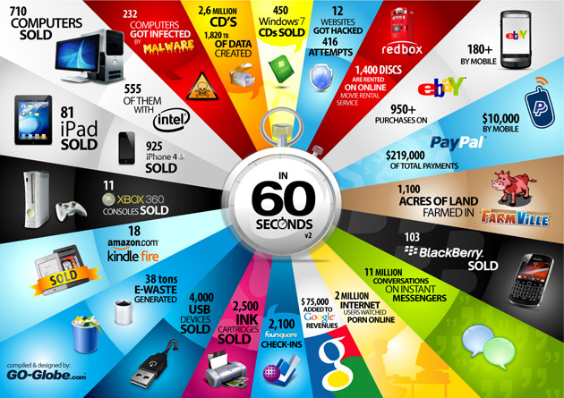 From PC Magazine: What Happens Online in 60 Seconds - Infographic 2